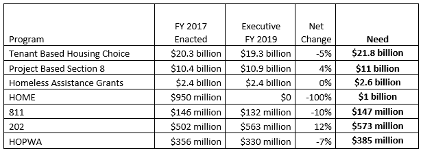 Executive Budget for FY 2019 released | Network Newsfeed